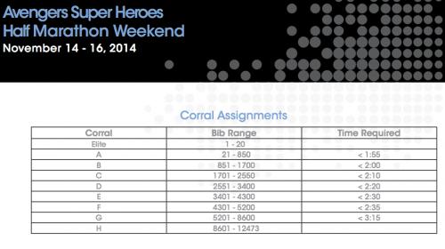2014-Avengers-Half-Marathon-Corral-Assignments