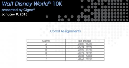 2015-WDW-Marathon-Weekend-10K-Corrals