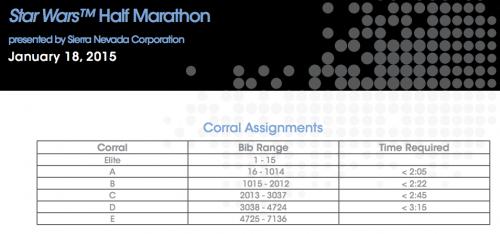 2015-Star-Wars-Half-Marathon-Corrals