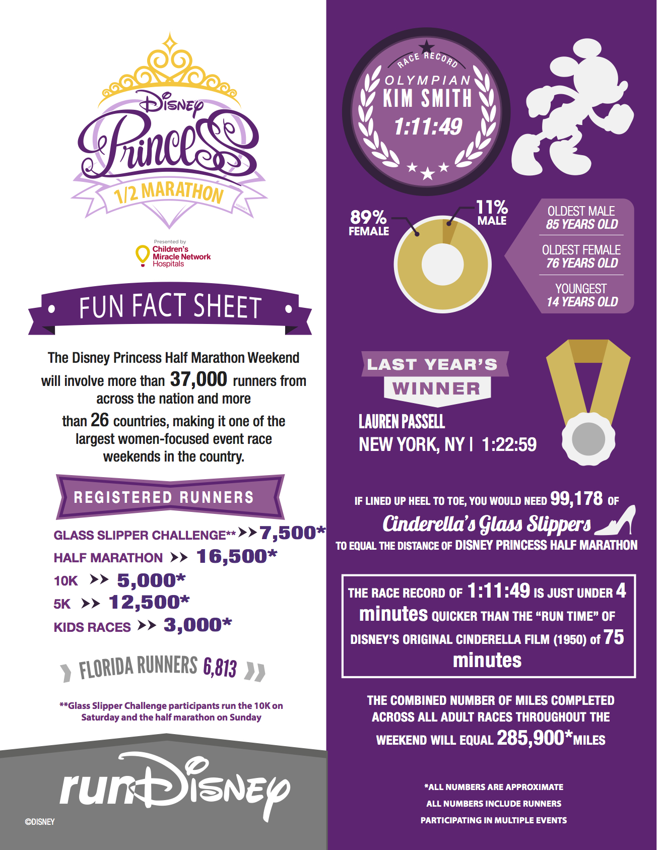 runDisney_Fact_Sheet_Princess copy
